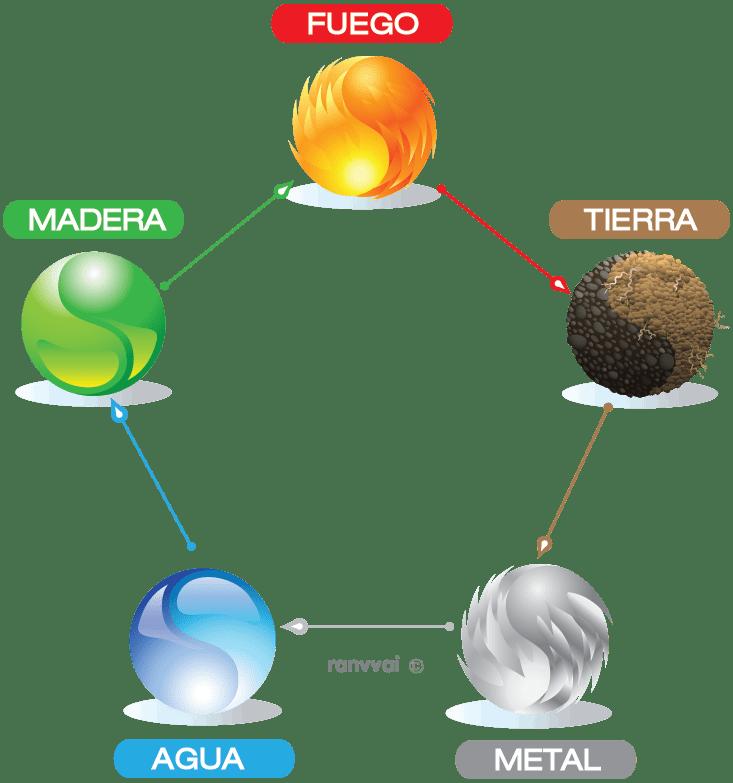 cinco elementos medicina tradicional china
